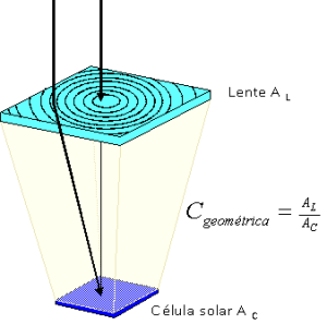 Concentrated Photovoltaics principle by use of a refractive lens.