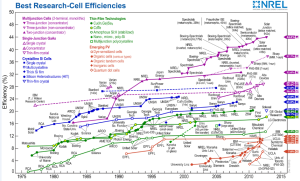 Efficiency rates reached by photovoltaic cells as per type. Source: NREL, USA.