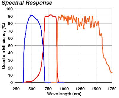 Spectro-Heliometer Datasheet Graph
