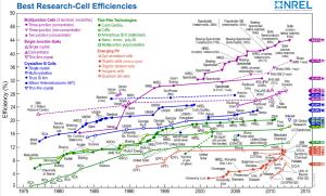 Eficiencias alcanzadas por distintas células fotovoltaicas según tipo. Fuente: NREL, USA.